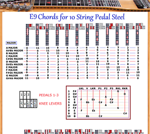 E9 CHORD CHART FOR 10 STRING PEDAL STEEL GUITAR - 48 ...