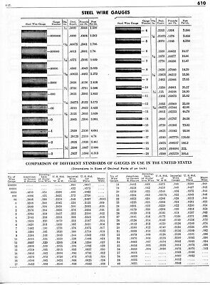 1958 Print Ad of Steel Wire Gauges Comparison Chart of
