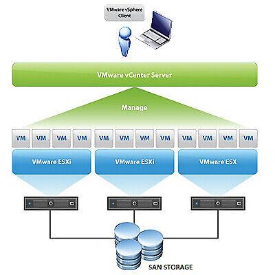 VMware ESXi vSphere 6/6.5/6.7 Enterprise Download Link + Key instant delivery   eBay