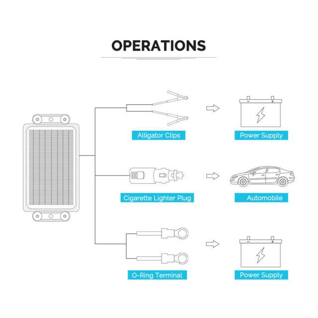 Renogy 5w 12v Portable Solar Panel Battery Maintainer