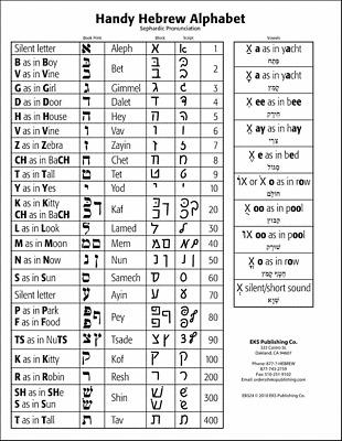Biblical Hebrew Alphabet Chart: Sephardic Pronunciation