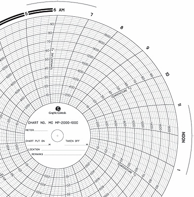Chart recorder charts, ITT Barton Graphic Controls PN