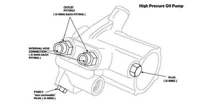 Powerstroke 7.3L High Pressure Oil Pump HPOP Seal Kit
