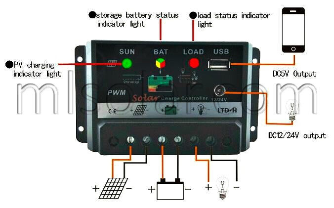 solar panel charge controller circuit diagram volkswagen golf audio wiring 30a amp pv pwm w/usb 12 volt battery rv boat | ebay