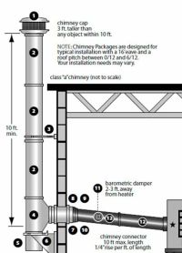 "VENTING CHIMNEY KIT for High BTU Heaters - 8"" Pipe - Thru ..."