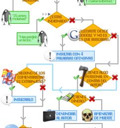 diagrama flujo troll internet algoritmo [ 575 x 1792 Pixel ]