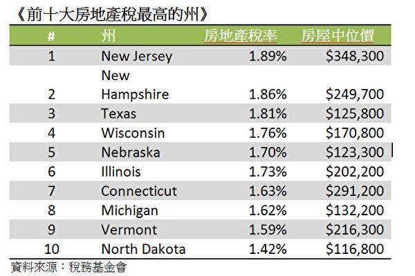 美國房地產稅知多少   美國房市   大紀元