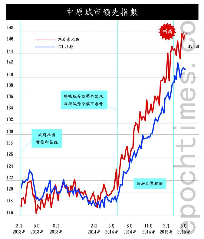 【香港樓市動向】城規會漠視反對聲大幅改組刻不容緩   CCL   中原城市領先指數   二手樓價   大紀元