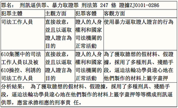 法律調查:610犯罪集團十六年罪行錄(5) | 610 610 | 法輪功 | 辦公室 | 大紀元