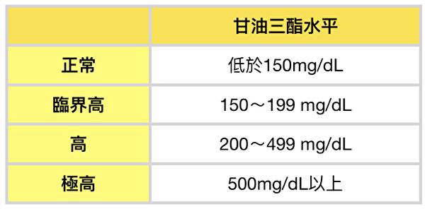 高血脂別忽略「甘油三酯」 4招有效降低   甘油三酯高   降低甘油三酯   三酸甘油脂   大紀元