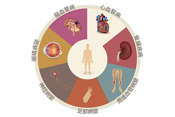 糖尿病危害有多大? 1篇了解併發癥和癥狀 | 糖尿病併發癥 | 糖尿病癥狀 | 血管病變 | 大紀元