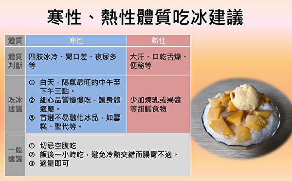 吃冰消暑當心傷身 中醫師:這時間吃冰最好 | 冷飲 | 寒性體質 | 夏天 | 大紀元