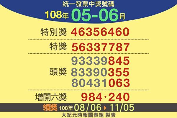 你中獎了嗎?108年5-6月統一發票對獎資訊 | 大紀元
