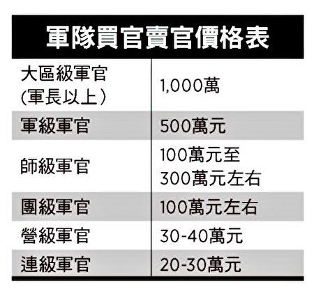 爆料:中駐港部隊大校王衍順 軍中買官升遷