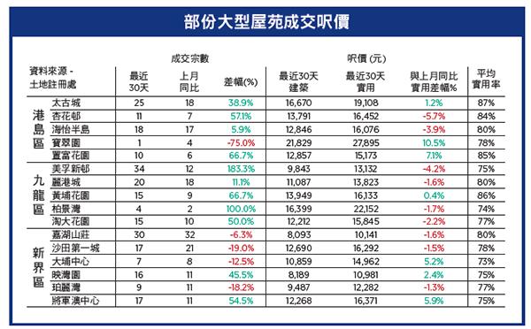 【樓市動向】制衡失效 重複錯誤 破壞香港 | CCL | 樓價 | 二手樓價 | 大紀元