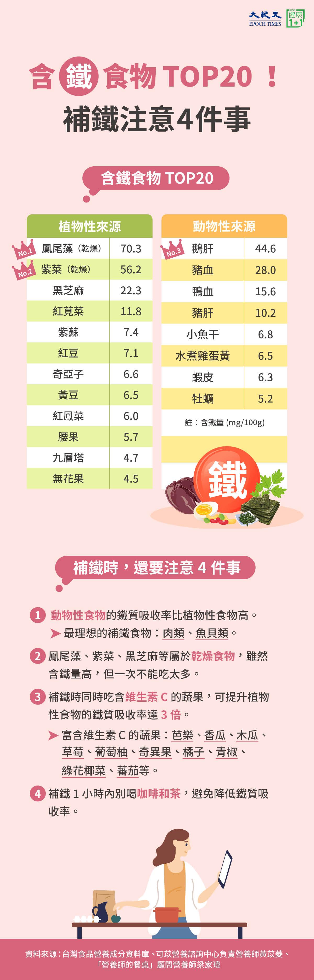 含鐵食物TOP20 鳳尾藻鐵質最高?補鐵注意4點 | 紫菜 | 鵝肝 | 大紀元