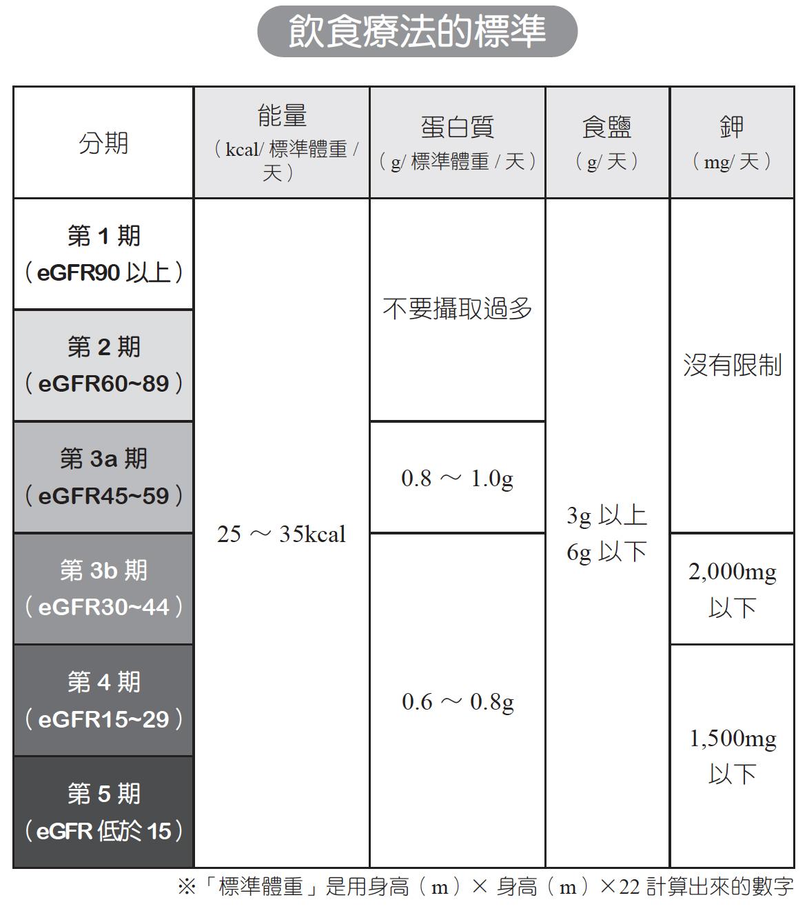 腎臟病吃太多蛋白質有害 飲食注意2件事   腎功能   營養   大紀元