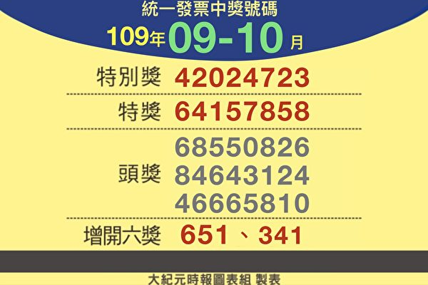 你中獎了嗎?109年9-10月統一發票兌獎資訊 | 大紀元
