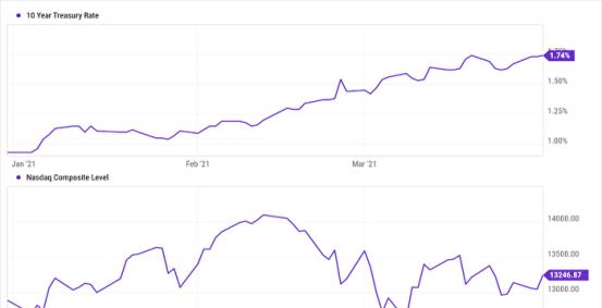 国库券收益率上升,对有价股票的投资已成为趋势周伟宇  多元投资  美国三大指数