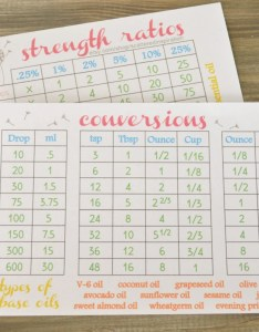 Image also strength ratio chart and conversion table for essential oils etsy rh