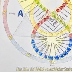 Prints. The Anthroposophical A3 Soul Calendar Print | Etsy