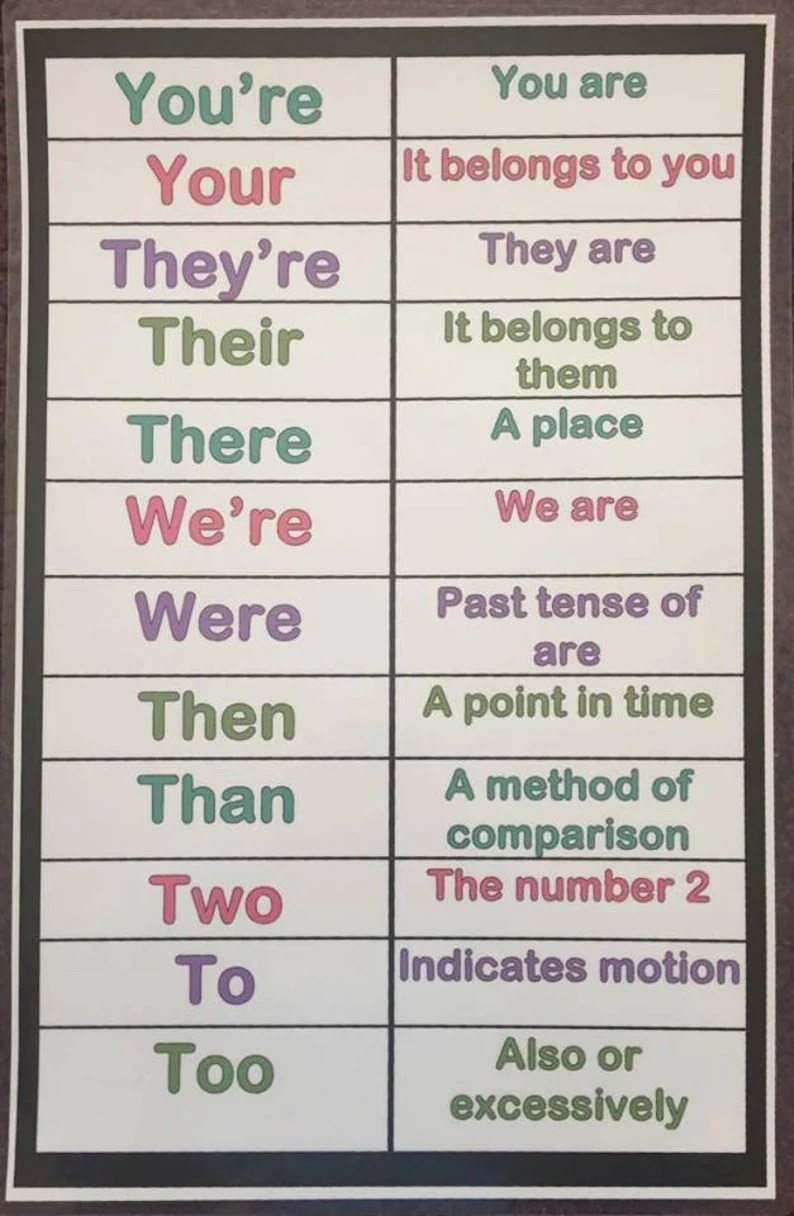 Commonly Misused Words Anchor Chart Laminated image 0