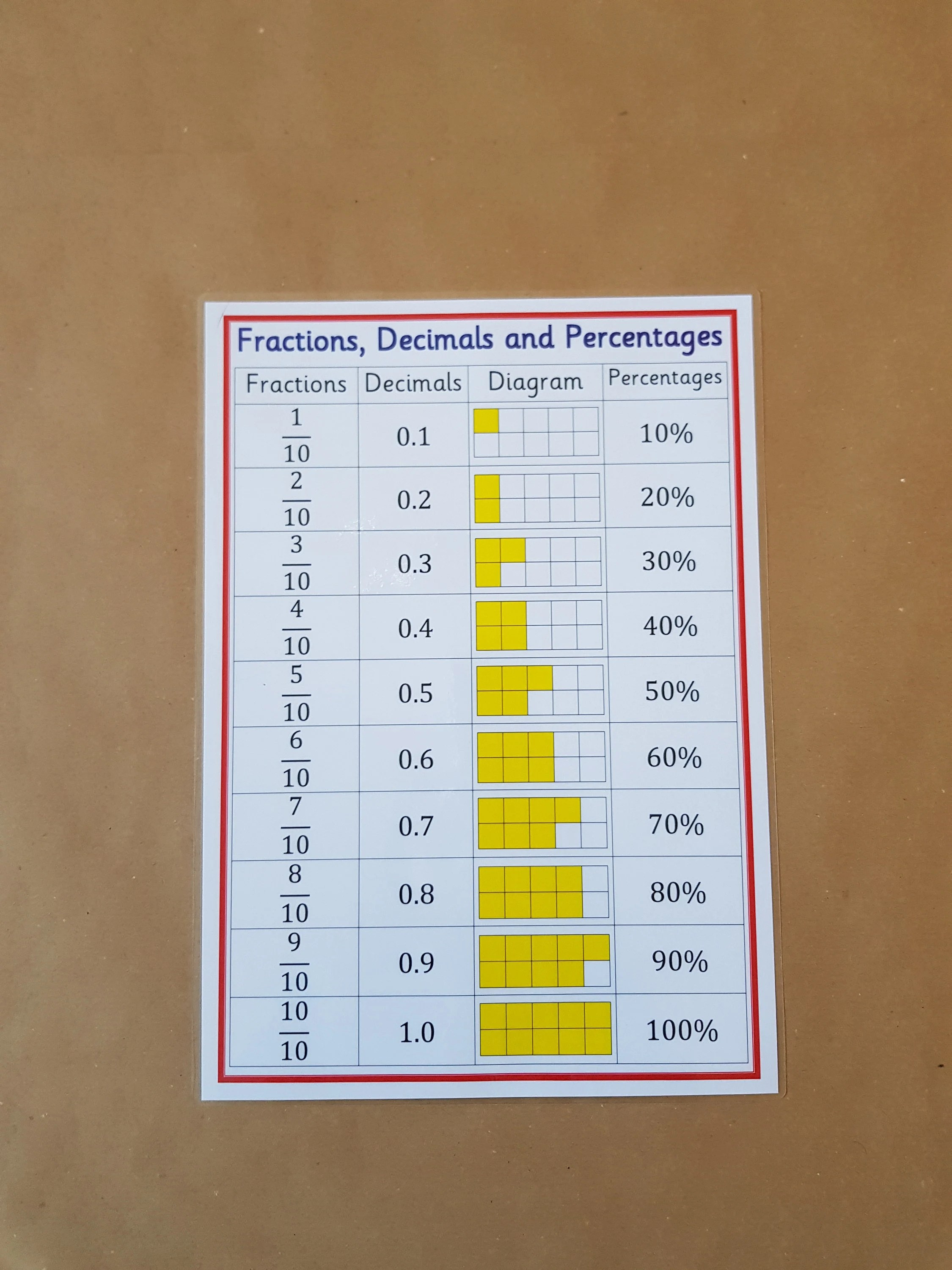 Fractions Decimals And Percentages Numeracy Poster Ks2