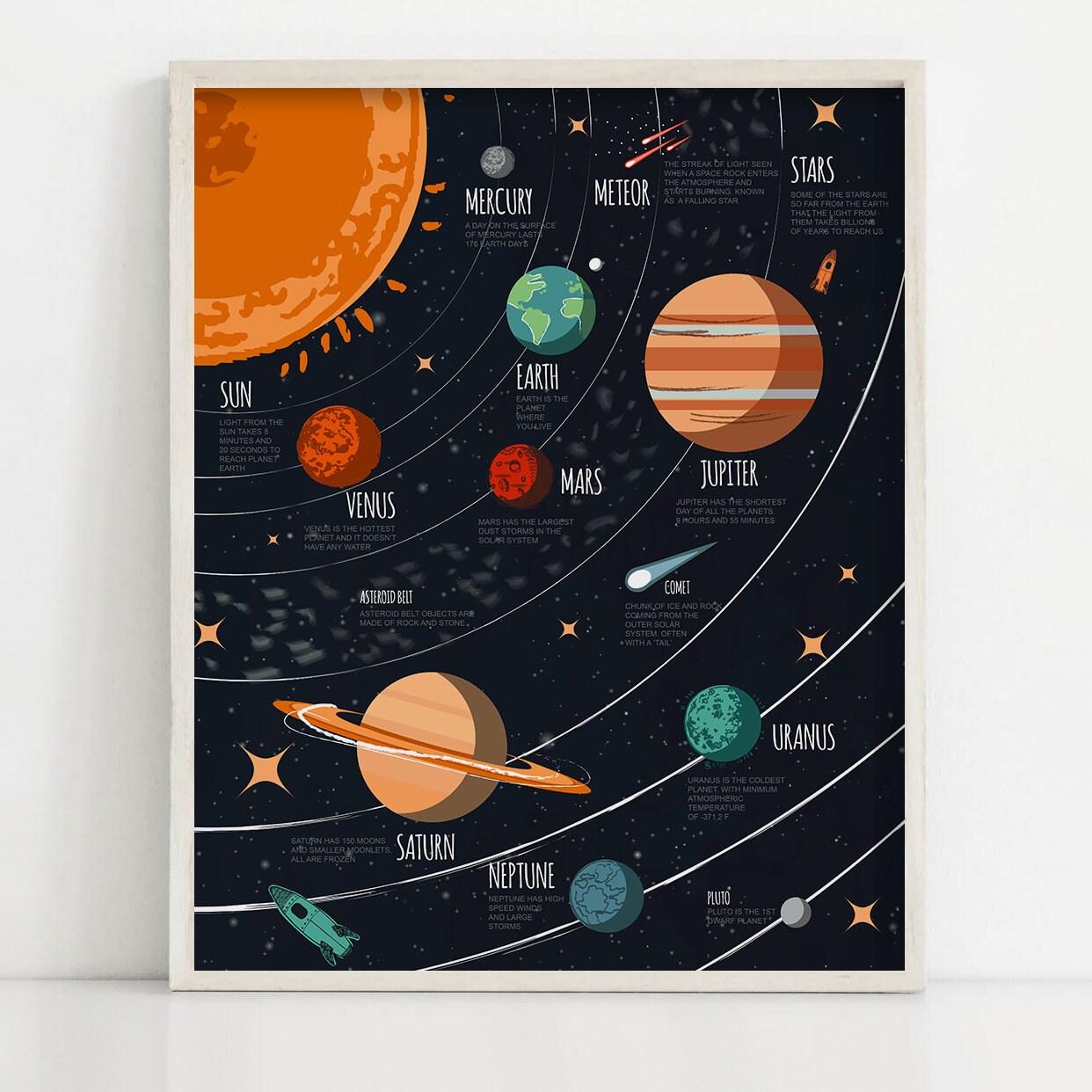 Solar System Kid Art Planet Poster Children Space Print
