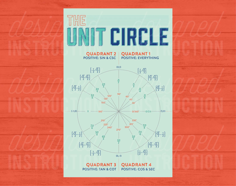 Unit Circle Instant Download Algebra 2 Trigonometry Pre