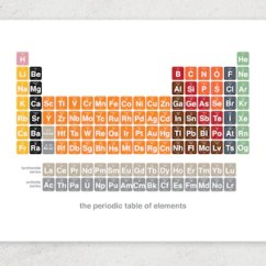 Diagram Of Modern Periodic Table 2003 Honda Civic Hybrid Stereo Wiring 2017 Updated Chemistry Science Art Etsy Image 0