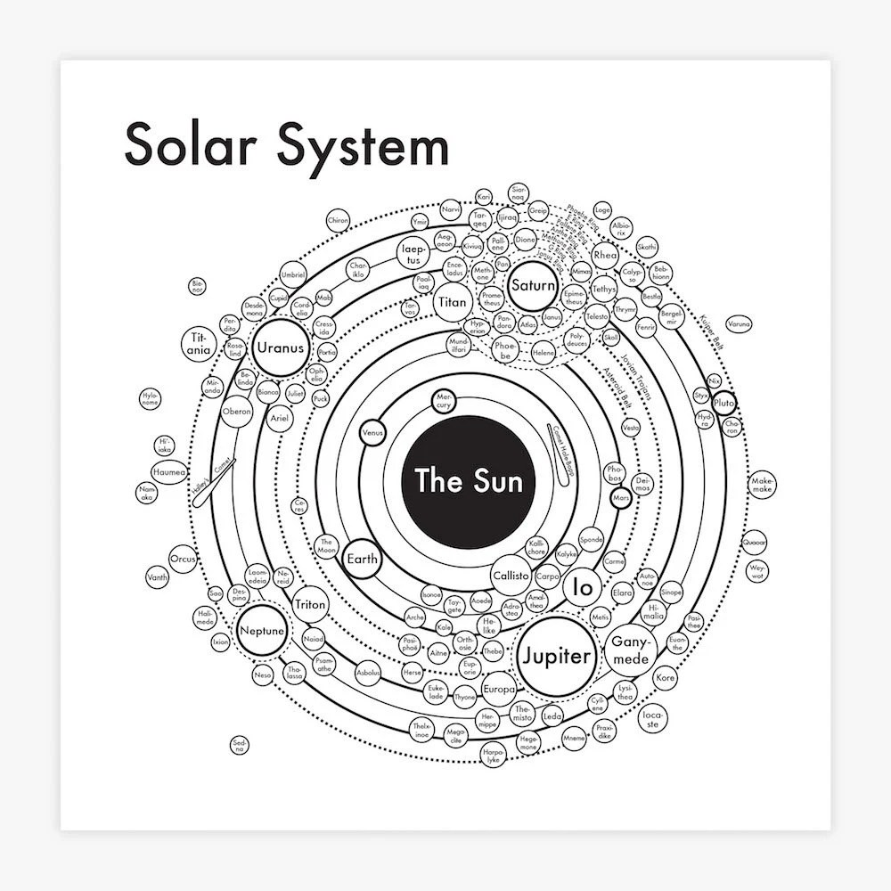 Items similar to Solar System Map 8x8 letterpress. Cool