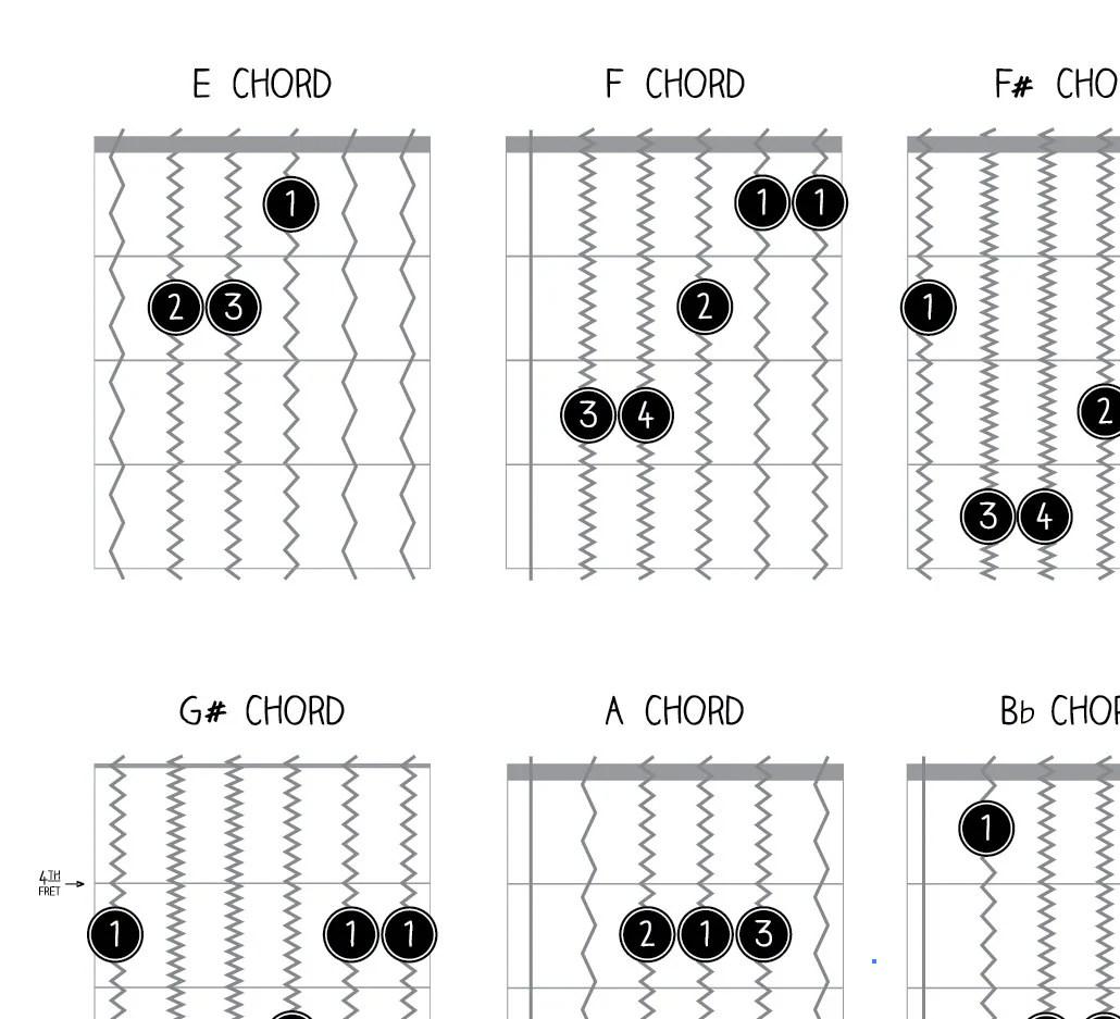 Guitar Chords, Guitar, Guitar Chord Chart, Chord Chart