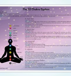 instant download 12 chakra system  [ 2014 x 1513 Pixel ]
