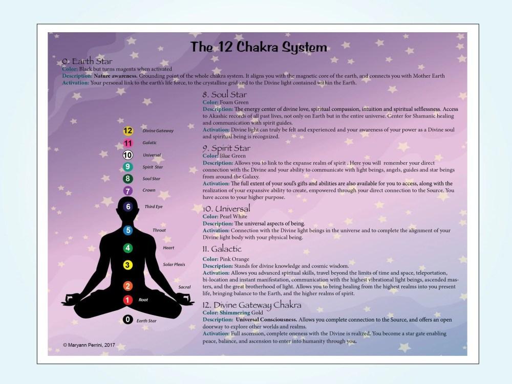 medium resolution of instant download 12 chakra system