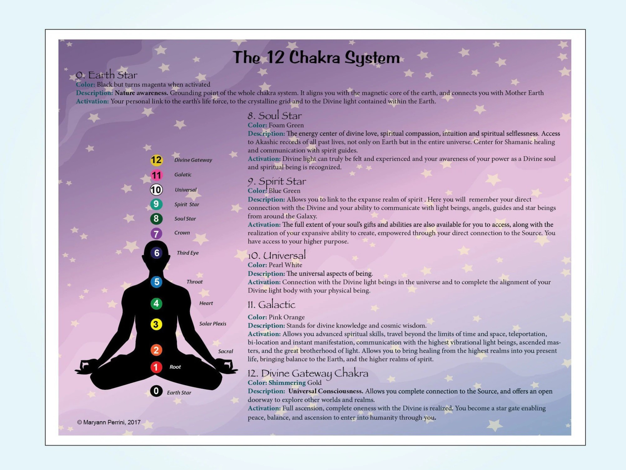 hight resolution of instant download 12 chakra system