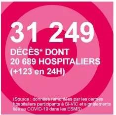Santé Publique France a affiché 123 nouveaux décès en 24 heures, ce qui est faussé, puisqu'on y ajoute des données arrêtées au 29 juillet, issues d'un établissement hospitalier de l'Essonne.