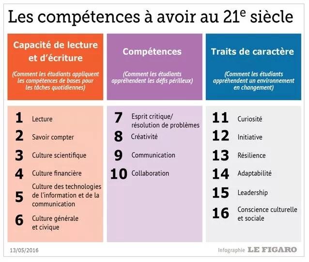 Les comptences que tout tudiante doit avoir au XXIe sicle  Le Figaro Etudiant