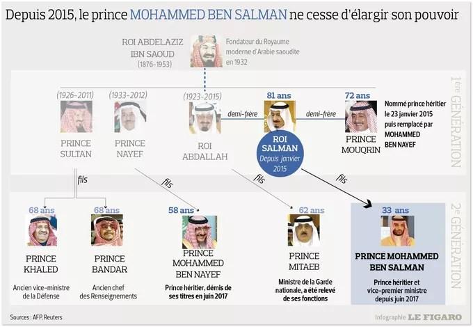 """Résultat de recherche d'images pour """"arabie saoudite lutte contre la corruption"""""""