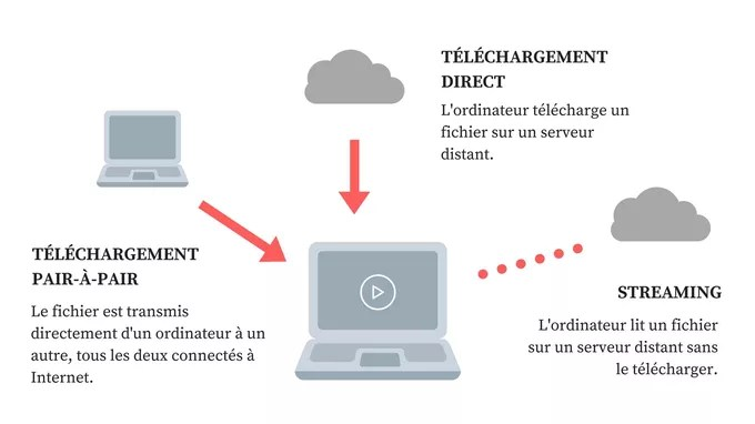 The different types of access to files online