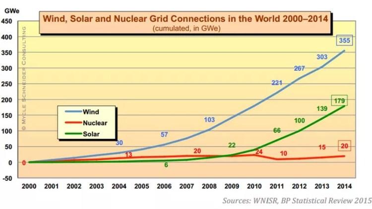 Les nouveaux raccordements au réseau depuis 2000 en Gigawatts électriques (bleu: énergie éolienne, vert: énergie solaire, rouge: nucléaire)