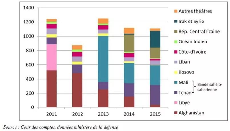 Le surcoût des opérations extérieures par théâtre depuis 2011 (en millions d'euros)