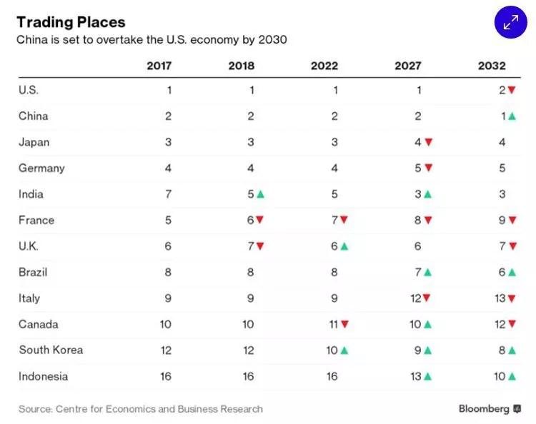 Puissance économique : la France dépassée par l'Inde dès