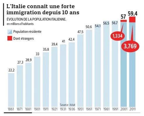 italie le nombre d etrangers a triple