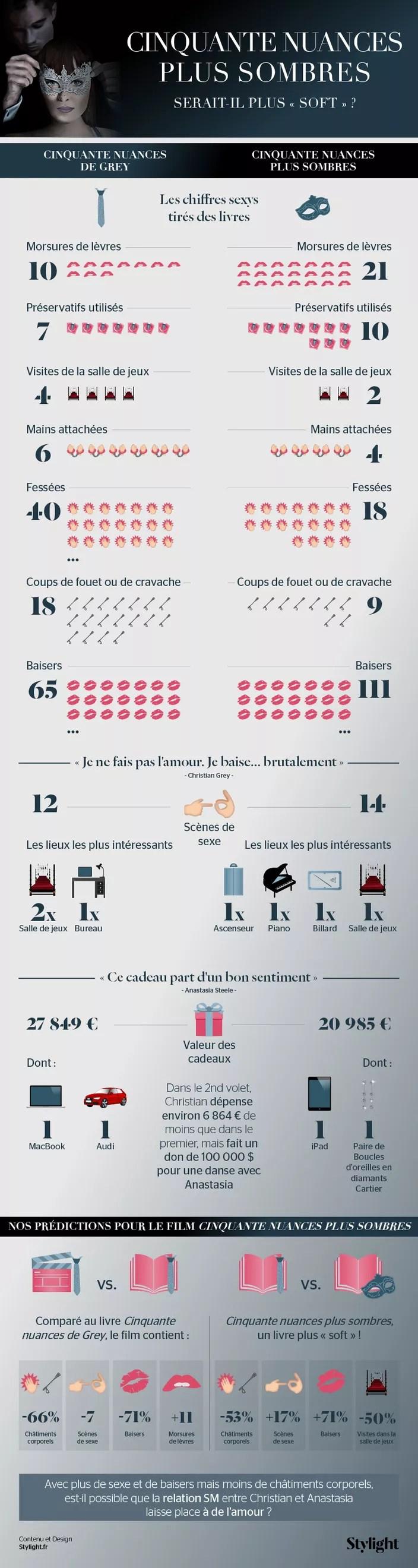 50 Nuances De Grey Jeux : nuances, Cinquante, Nuances, Sombres…, Madame, Figaro