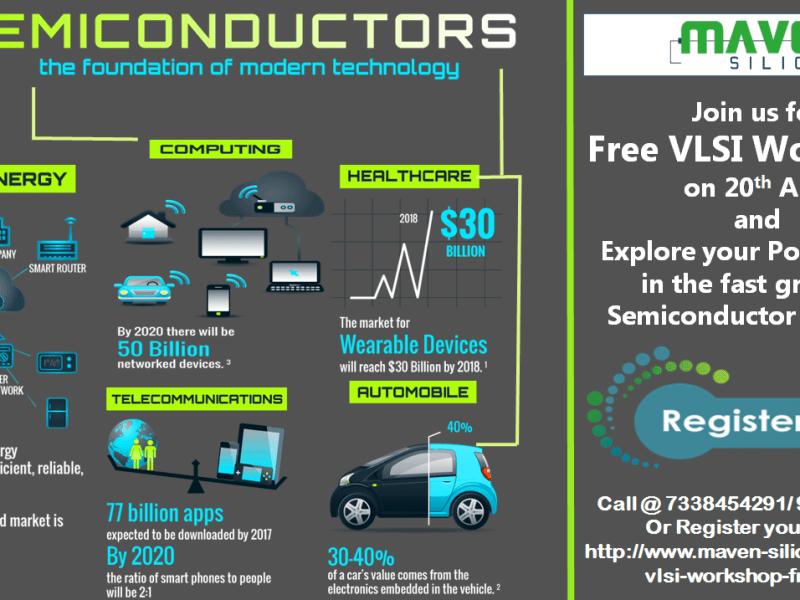 Free VLSI Workshop in Bengaluru on August 20, 2017