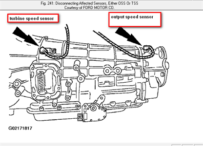 SOLVED: Picture of location of speed sensor for 1999 F250