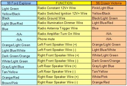 ford fiesta 2005 radio wiring diagram wiring diagram ford focus mk1 stereo wiring diagram and
