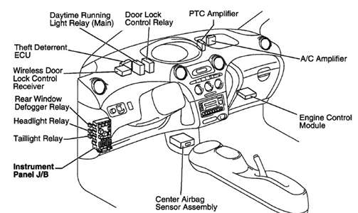Chevy Cavalier Turn Signal Flasher Location Pictures