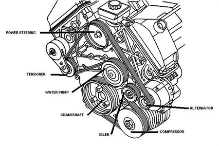 SERPENTINE BELT DIAGRAM FOR A 2000 OLDSMOBILE INTRIGUE