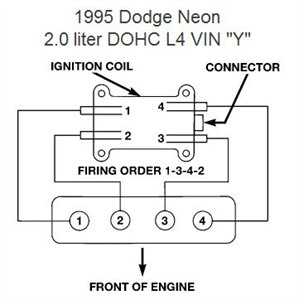 SOLVED: What is the firing order 1996 dodge neon 2.0 sohc